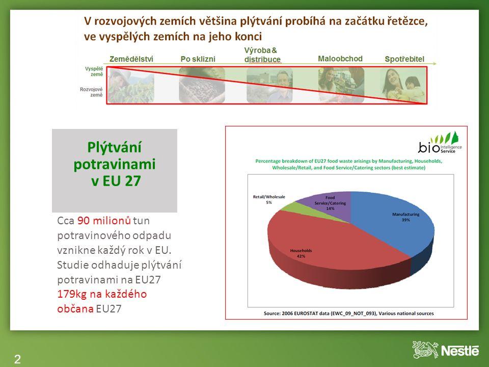 20 Plýtvání potravinami v EU 27 Cca 90 milionů tun potravinového odpadu vznikne každý rok v EU.