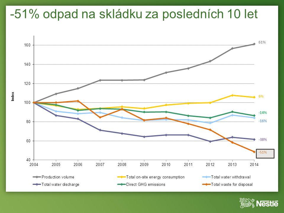 -51% odpad na skládku za posledních 10 let