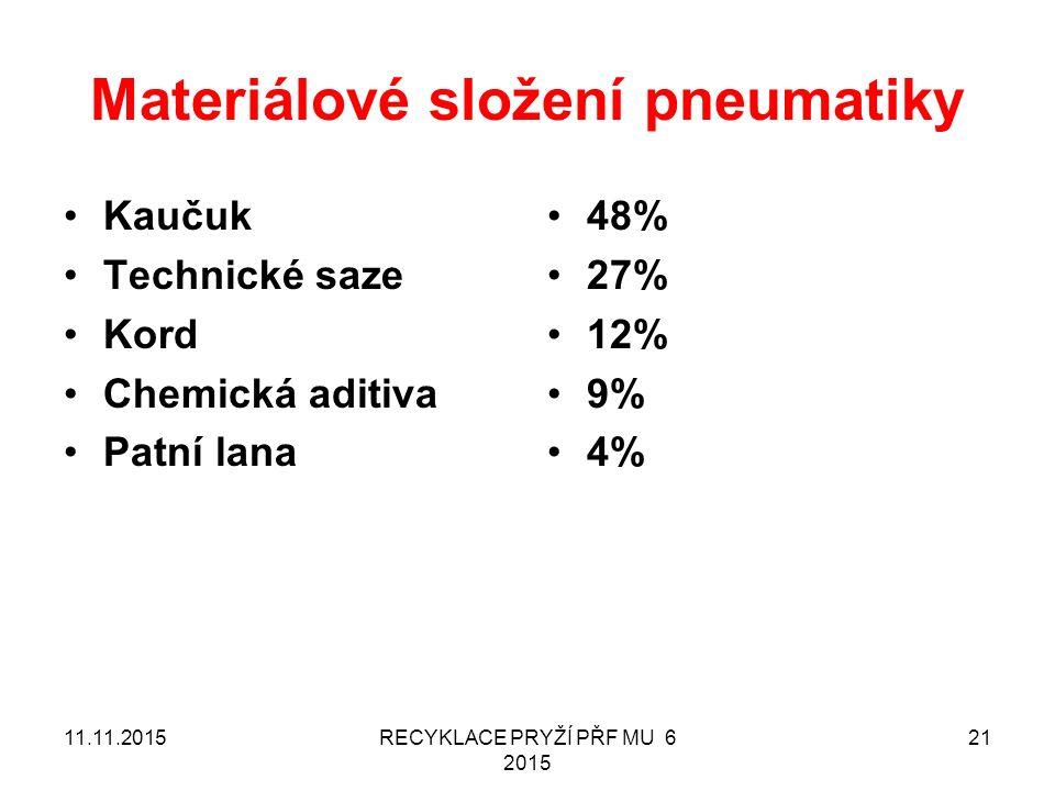 Materiálové složení pneumatiky Kaučuk Technické saze Kord Chemická aditiva Patní lana 48% 27% 12% 9% 4% 11.11.2015RECYKLACE PRYŽÍ PŘF MU 6 2015 21