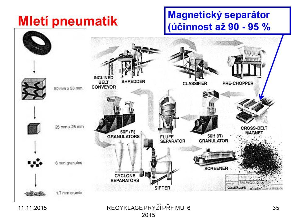 Mletí pneumatik 11.11.2015RECYKLACE PRYŽÍ PŘF MU 6 2015 35 Magnetický separátor (účinnost až 90 - 95 %