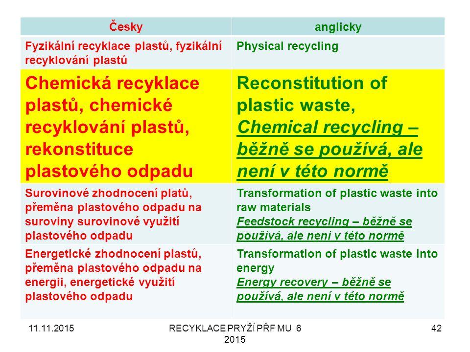 11.11.2015RECYKLACE PRYŽÍ PŘF MU 6 2015 42 Českyanglicky Fyzikální recyklace plastů, fyzikální recyklování plastů Physical recycling Chemická recyklace plastů, chemické recyklování plastů, rekonstituce plastového odpadu Reconstitution of plastic waste, Chemical recycling – běžně se používá, ale není v této normě Surovinové zhodnocení platů, přeměna plastového odpadu na suroviny surovinové využití plastového odpadu Transformation of plastic waste into raw materials Feedstock recycling – běžně se používá, ale není v této normě Energetické zhodnocení plastů, přeměna plastového odpadu na energii, energetické využití plastového odpadu Transformation of plastic waste into energy Energy recovery – běžně se používá, ale není v této normě