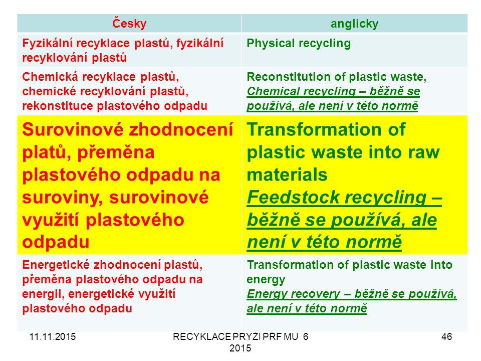11.11.2015RECYKLACE PRYŽÍ PŘF MU 6 2015 46 Českyanglicky Fyzikální recyklace plastů, fyzikální recyklování plastů Physical recycling Chemická recyklace plastů, chemické recyklování plastů, rekonstituce plastového odpadu Reconstitution of plastic waste, Chemical recycling – běžně se používá, ale není v této normě Surovinové zhodnocení platů, přeměna plastového odpadu na suroviny, surovinové využití plastového odpadu Transformation of plastic waste into raw materials Feedstock recycling – běžně se používá, ale není v této normě Energetické zhodnocení plastů, přeměna plastového odpadu na energii, energetické využití plastového odpadu Transformation of plastic waste into energy Energy recovery – běžně se používá, ale není v této normě