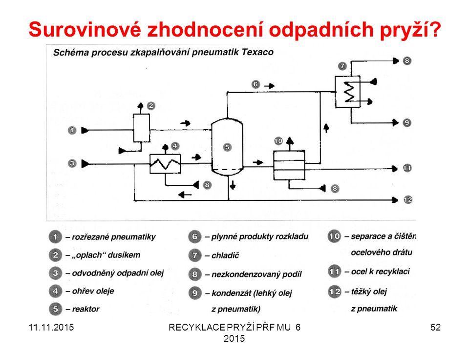Surovinové zhodnocení odpadních pryží RECYKLACE PRYŽÍ PŘF MU 6 2015 5211.11.2015