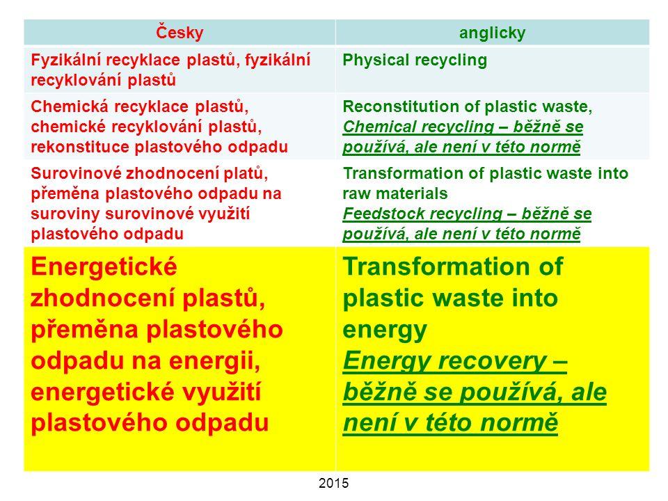 11.11.2015RECYKLACE PRYŽÍ PŘF MU 6 2015 55 Českyanglicky Fyzikální recyklace plastů, fyzikální recyklování plastů Physical recycling Chemická recyklace plastů, chemické recyklování plastů, rekonstituce plastového odpadu Reconstitution of plastic waste, Chemical recycling – běžně se používá, ale není v této normě Surovinové zhodnocení platů, přeměna plastového odpadu na suroviny surovinové využití plastového odpadu Transformation of plastic waste into raw materials Feedstock recycling – běžně se používá, ale není v této normě Energetické zhodnocení plastů, přeměna plastového odpadu na energii, energetické využití plastového odpadu Transformation of plastic waste into energy Energy recovery – běžně se používá, ale není v této normě