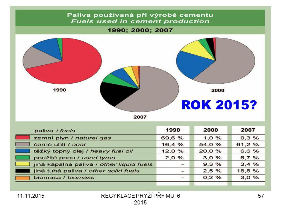 RECYKLACE PRYŽÍ PŘF MU 6 2015 57 ROK 2015