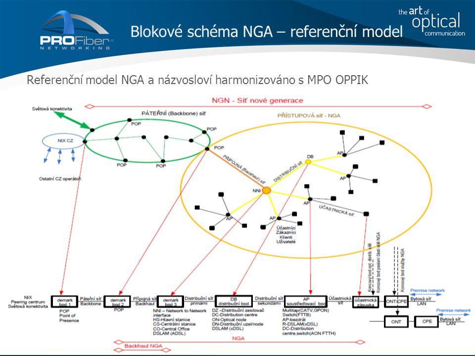 Referenční model NGA a názvosloví harmonizováno s MPO OPPIK AKADEMIE VLÁKNOVÉ OPTIKY A OPTICKÝCH KOMUNIKACÍ ® www.profiber.eu Blokové schéma NGA – referenční model