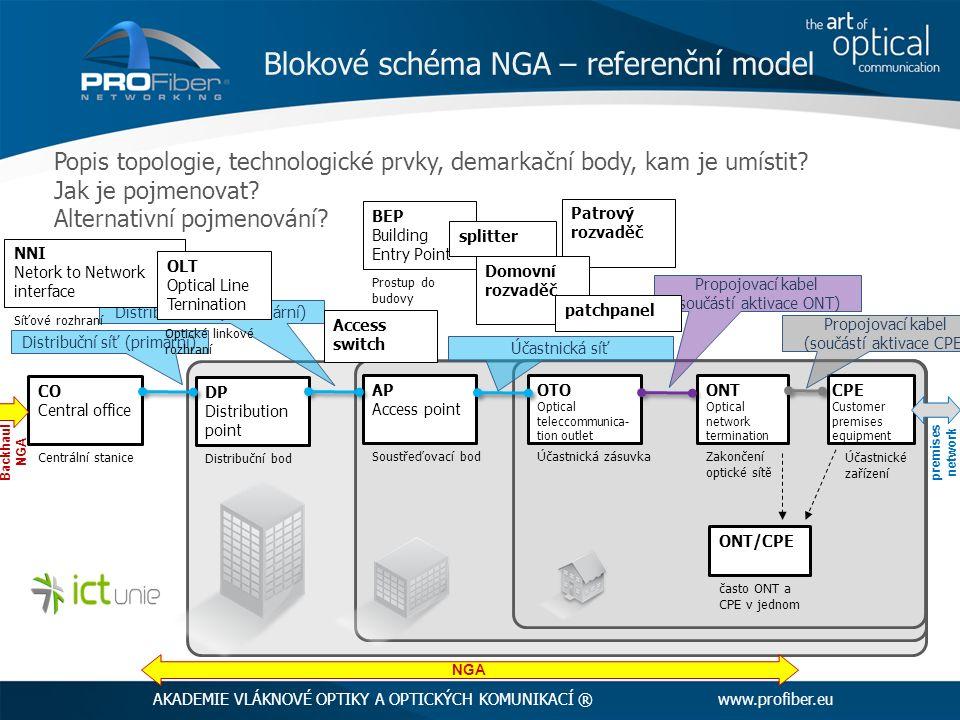 Popis topologie, technologické prvky, demarkační body, kam je umístit.