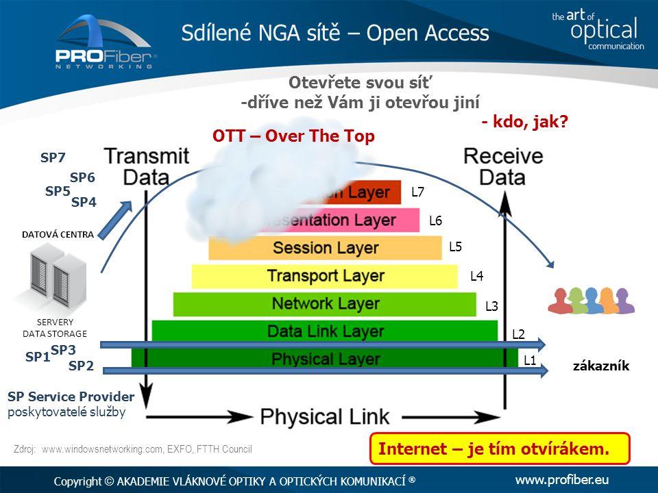 Sdílené NGA sítě – Open Access Copyright  AKADEMIE VLÁKNOVÉ OPTIKY A OPTICKÝCH KOMUNIKACÍ ® www.profiber.eu Zdroj: www.windowsnetworking.com, EXFO, FTTH Council SERVERY DATA STORAGE DATOVÁ CENTRA SP7 SP Service Provider poskytovatelé služby SP1 SP2 SP3 SP5 SP6 SP4 OTT – Over The Top Otevřete svou síť -dříve než Vám ji otevřou jiní - kdo, jak.