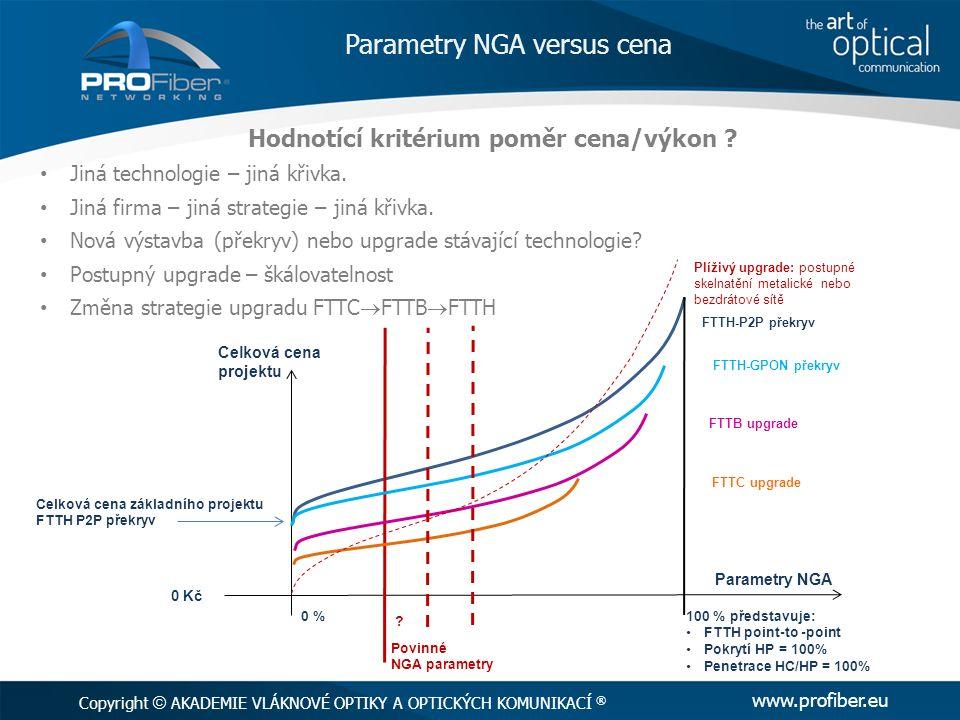 Parametry NGA versus cena Hodnotící kritérium poměr cena/výkon ? Jiná technologie – jiná křivka. Jiná firma – jiná strategie – jiná křivka. Nová výsta