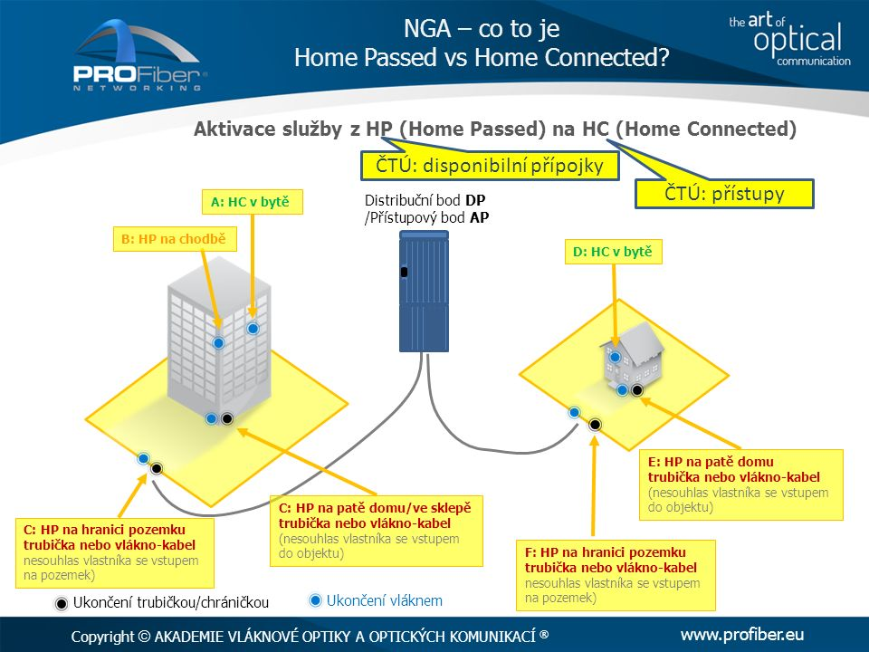 geografický sběr dat ČTÚ – březen 2016 HP (Home Passed) = ČTÚ: disponibilní přípojky HC (Home Connected) = ČTÚ: přístupy AKADEMIE VLÁKNOVÉ OPTIKY A OPTICKÝCH KOMUNIKACÍ ® www.profiber.eu NGA – co to je Home Passed vs Home Connected.