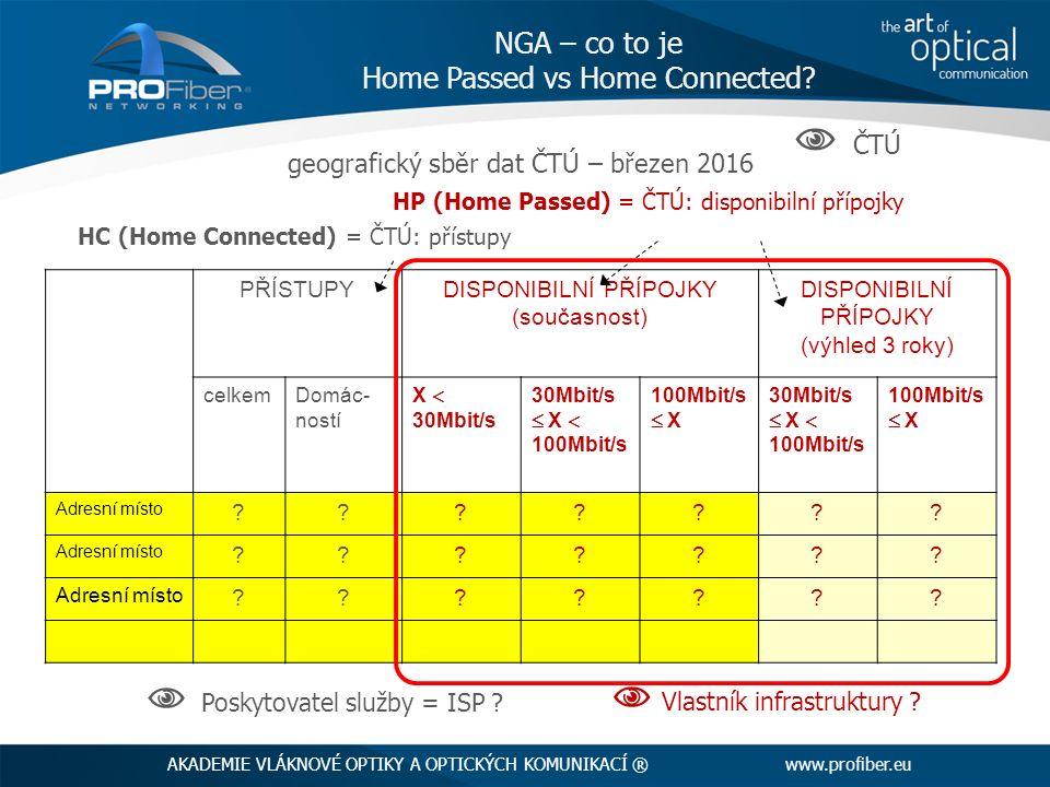 geografický sběr dat ČTÚ – březen 2016 HP (Home Passed) = ČTÚ: disponibilní přípojky HC (Home Connected) = ČTÚ: přístupy AKADEMIE VLÁKNOVÉ OPTIKY A OP