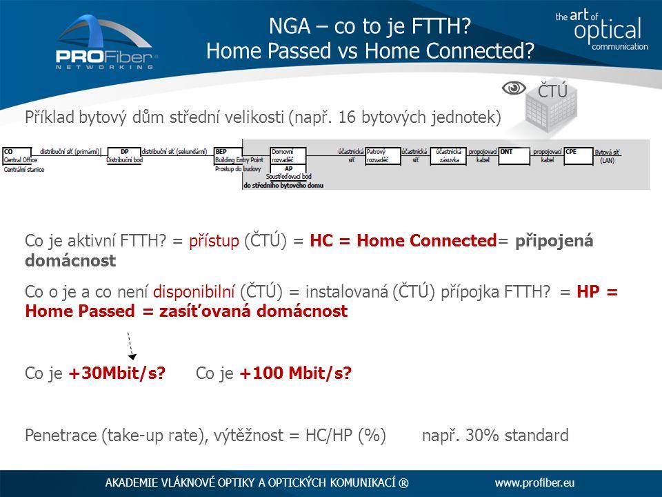 Příklad bytový dům střední velikosti (např. 16 bytových jednotek) Co je aktivní FTTH? = přístup (ČTÚ) = HC = Home Connected= připojená domácnost Co o