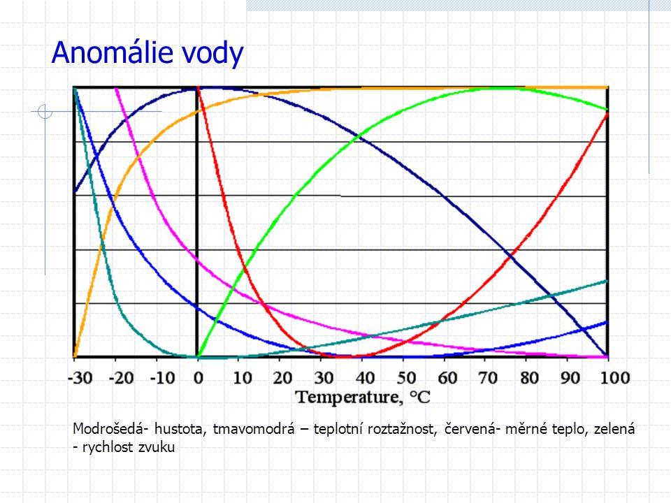 Anomálie vody Modrošedá- hustota, tmavomodrá – teplotní roztažnost, červená- měrné teplo, zelená - rychlost zvuku