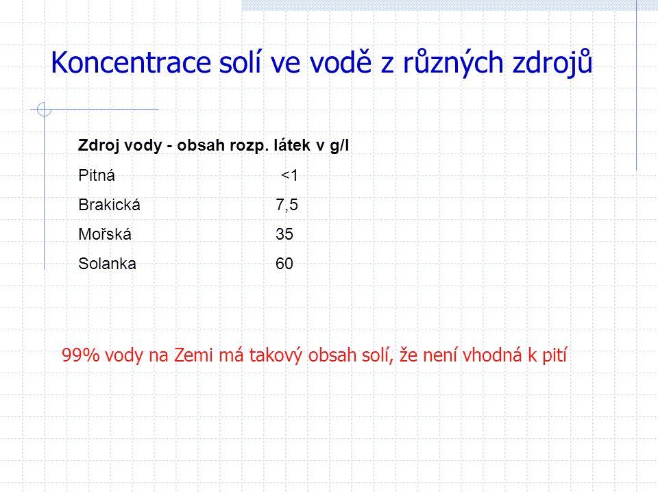Koncentrace solí ve vodě z různých zdrojů Zdroj vody - obsah rozp.