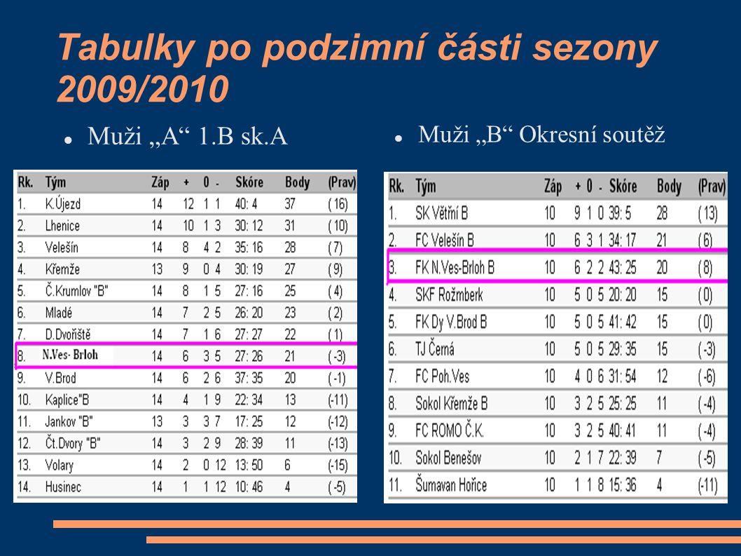 """Tabulky po podzimní části sezony 2009/2010 Muži """"A 1.B sk.A Muži """"B Okresní soutěž"""