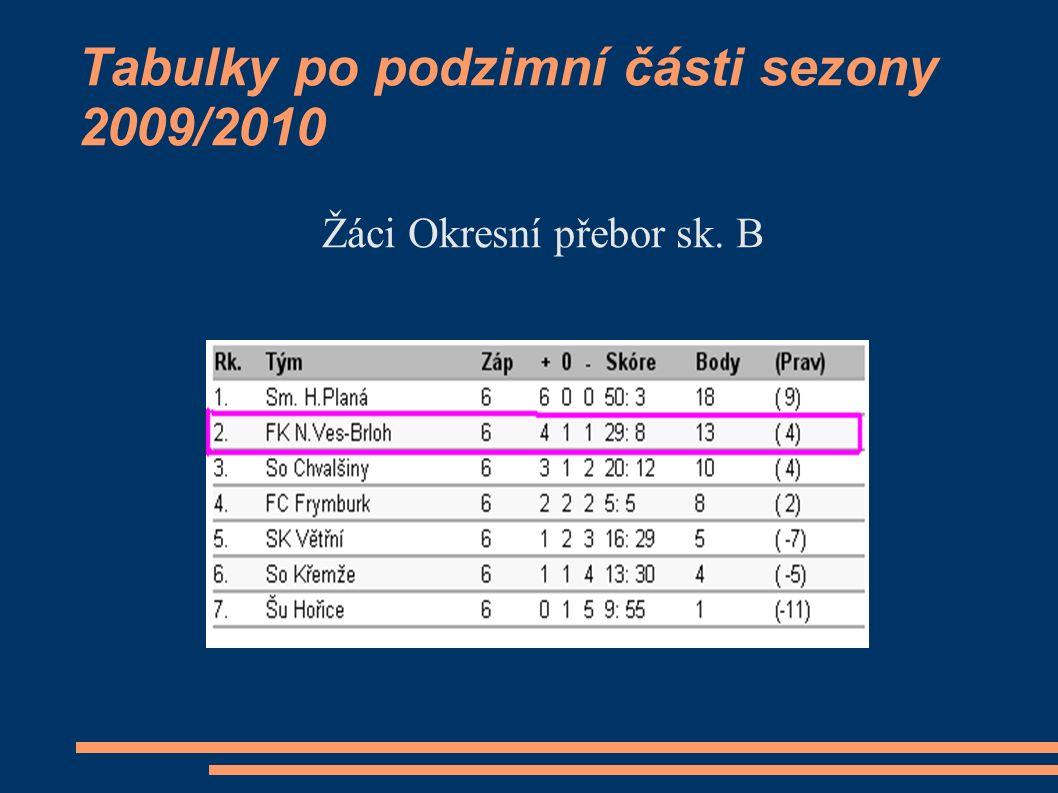 Tabulky po podzimní části sezony 2009/2010 Žáci Okresní přebor sk. B