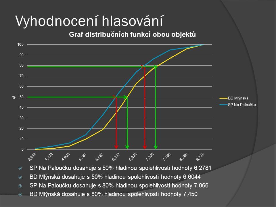 Vyhodnocení hlasování  SP Na Paloučku dosahuje s 50% hladinou spolehlivosti hodnoty 6,2781  BD Mlýnská dosahuje s 50% hladinou spolehlivosti hodnoty 6,6044  BD Mlýnská dosahuje s 80% hladinou spolehlivosti hodnoty 7,450  SP Na Paloučku dosahuje s 80% hladinou spolehlivosti hodnoty 7,066