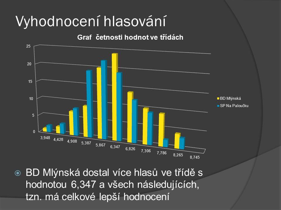  BD Mlýnská dostal více hlasů ve třídě s hodnotou 6,347 a všech následujících, tzn.
