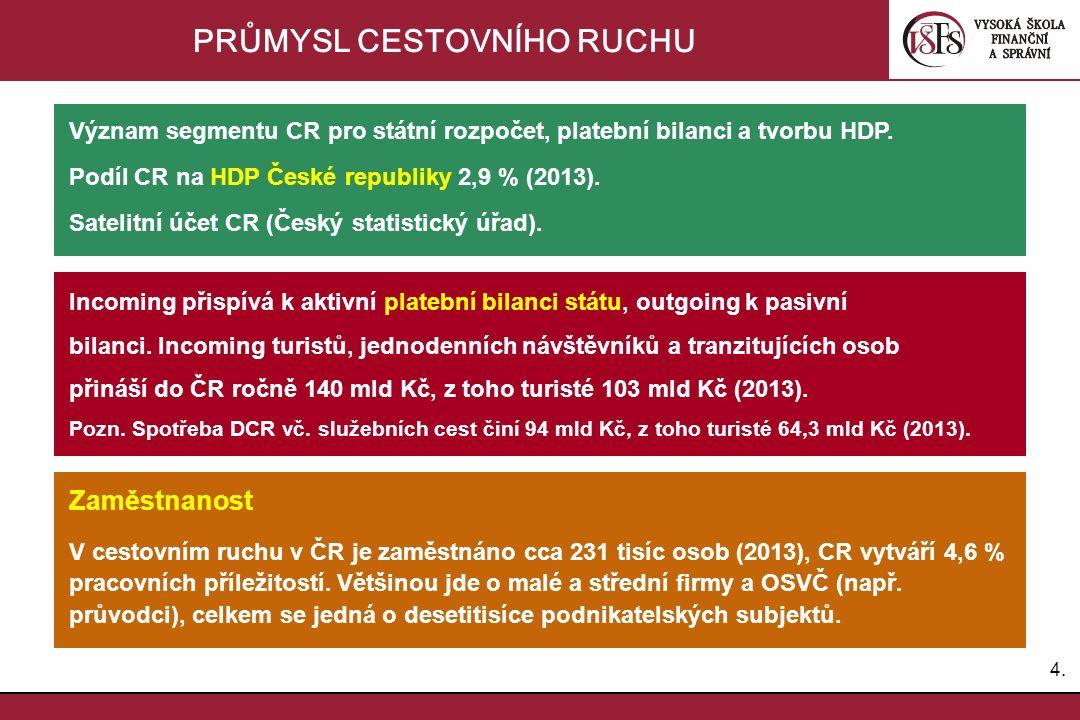 4.4. PRŮMYSL CESTOVNÍHO RUCHU Zaměstnanost V cestovním ruchu v ČR je zaměstnáno cca 231 tisíc osob (2013), CR vytváří 4,6 % pracovních příležitostí. V