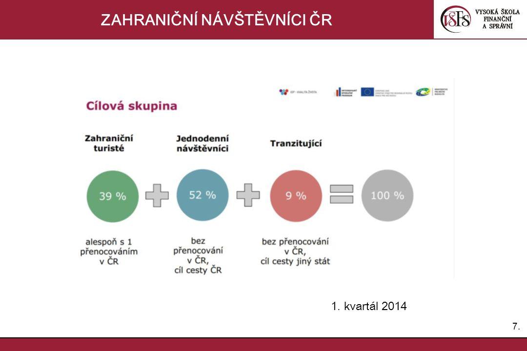 7.7. ZAHRANIČNÍ NÁVŠTĚVNÍCI ČR 1. kvartál 2014
