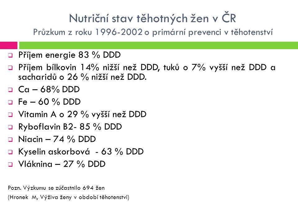 Nutriční stav těhotných žen v ČR Průzkum z roku 1996-2002 o primární prevenci v těhotenství  Příjem energie 83 % DDD  Příjem bílkovin 14% nižší než DDD, tuků o 7% vyšší než DDD a sacharidů o 26 % nižší než DDD.