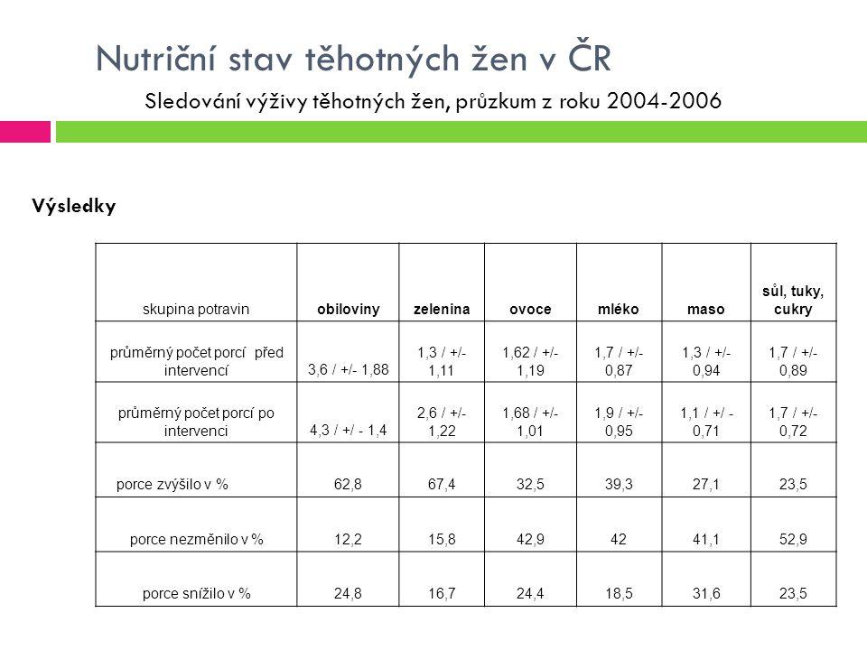 Nutriční stav těhotných žen v ČR Sledování výživy těhotných žen, průzkum z roku 2004-2006 Výsledky skupina potravinobilovinyzeleninaovocemlékomaso sůl, tuky, cukry průměrný počet porcí před intervencí3,6 / +/- 1,88 1,3 / +/- 1,11 1,62 / +/- 1,19 1,7 / +/- 0,87 1,3 / +/- 0,94 1,7 / +/- 0,89 průměrný počet porcí po intervenci4,3 / +/ - 1,4 2,6 / +/- 1,22 1,68 / +/- 1,01 1,9 / +/- 0,95 1,1 / +/ - 0,71 1,7 / +/- 0,72 porce zvýšilo v %62,867,432,539,327,123,5 porce nezměnilo v %12,215,842,94241,152,9 porce snížilo v %24,816,724,418,531,623,5