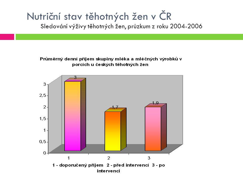 Nutriční stav těhotných žen v ČR Sledování výživy těhotných žen, průzkum z roku 2004-2006
