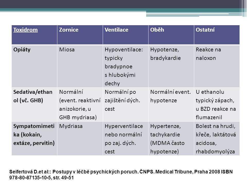 ToxidromZorniceVentilaceOběhOstatní OpiátyMiosa Hypoventilace: typicky bradypnoe s hlubokými dechy Hypotenze, bradykardie Reakce na naloxon Sedativa/ethan ol (vč.