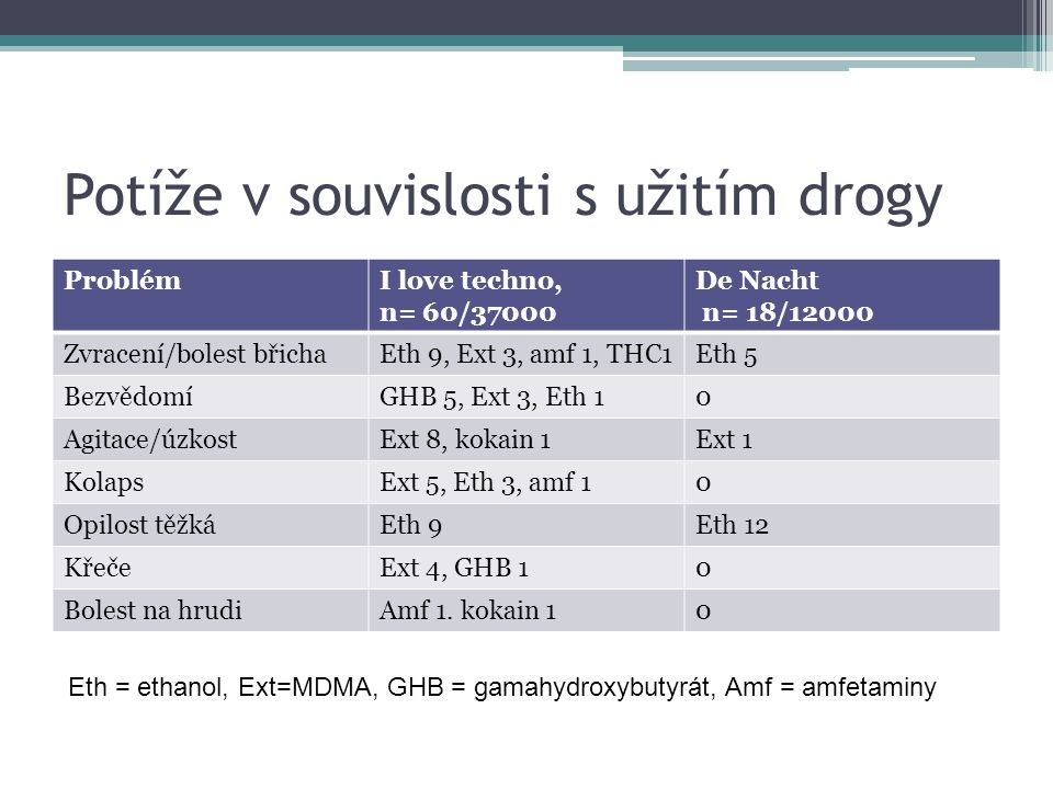 Hospitalizace po rave-parties PříčinaI love techno, n= 18/37000 De Nacht n= 5/12000 Zvracení/bolest břichaEth 2Eth 1 BezvědomíGHB 5, Ext 3, Eth 10 Agitace/úzkostExt 1Ext +eth 1 KolapsExt 20 Opilost těžká0Eth 1 KřečeExt 3, GHB 10 Eth = ethanol, Ext=MDMA, GHB = gamahydroxybutyrát, Amf = amfetaminy Mortalita 0%, 0% (Sassenbroeck, Eur J Emerg Med, 2003; Ben-Abraham, Eur J Emerg Med, 2003