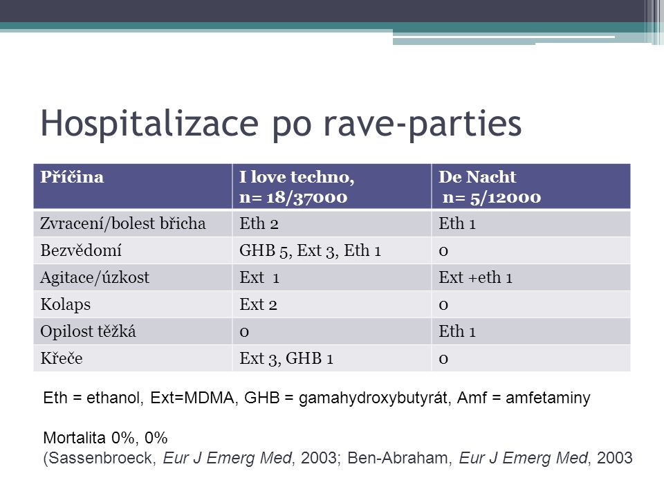 Hospitalizace po rave-parties PříčinaI love techno, n= 18/37000 De Nacht n= 5/12000 Zvracení/bolest břichaEth 2Eth 1 BezvědomíGHB 5, Ext 3, Eth 10 Agi
