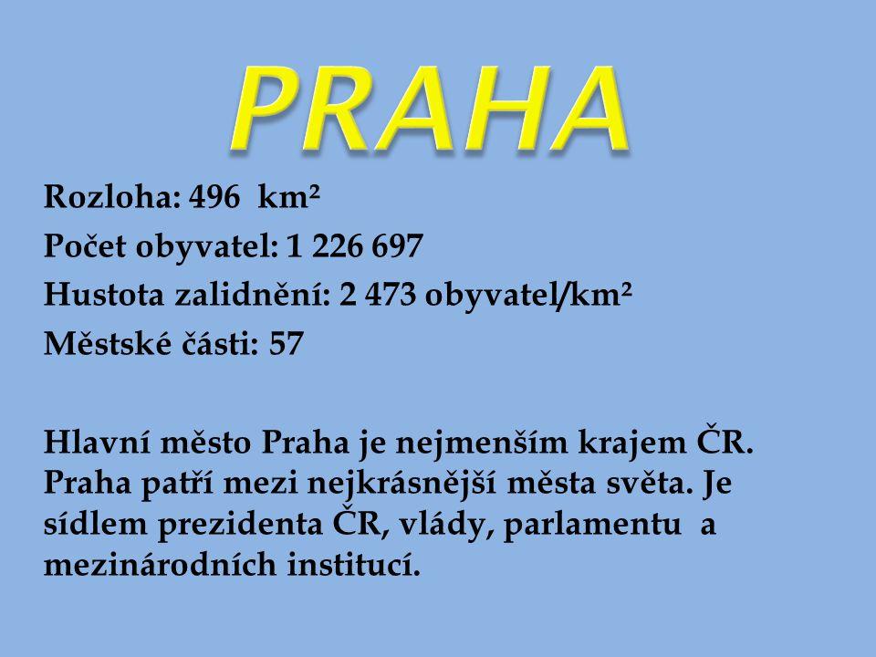 Rozloha: 496 km² Počet obyvatel: 1 226 697 Hustota zalidnění: 2 473 obyvatel/km² Městské části: 57 Hlavní město Praha je nejmenším krajem ČR. Praha pa