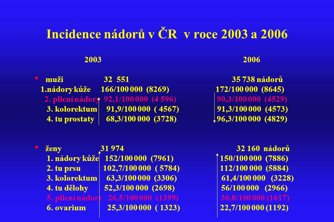 Incidence nádorů v ČR v roce 2003 a 2006 2003 2006 muži 32 551 35 738 nádorů 1.nádory kůže 166/100 000 (8269) 172/100 000 (8645) 2. plicní nádory 92,1