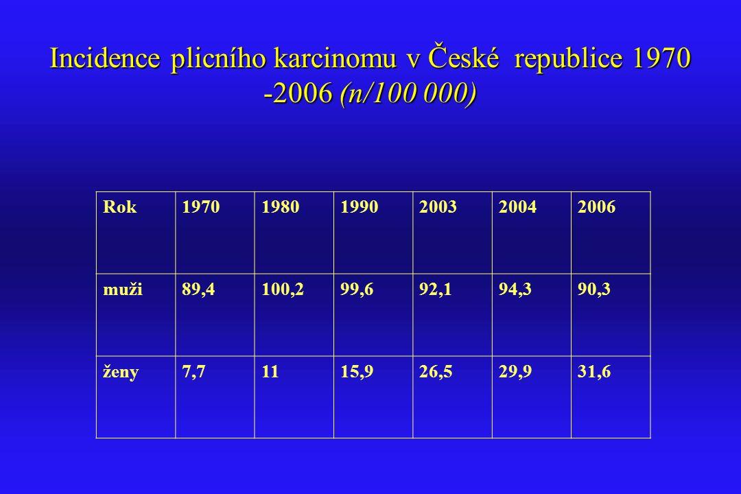 Incidence plicního karcinomu v České republice 1970 -2006 (n/100 000) Rok197019801990200320042006 muži89,4100,299,692,194,390,3 ženy7,71115,926,529,93