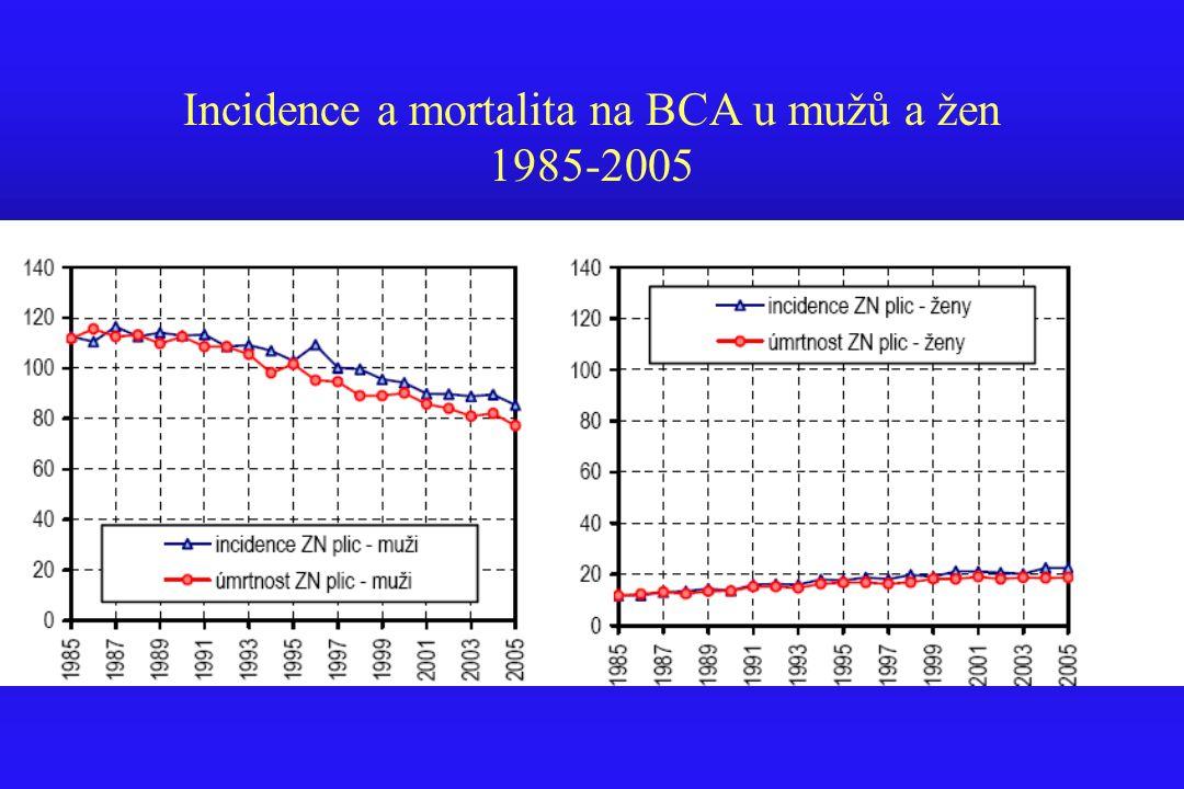 Incidence a mortalita na BCA u mužů a žen 1985-2005