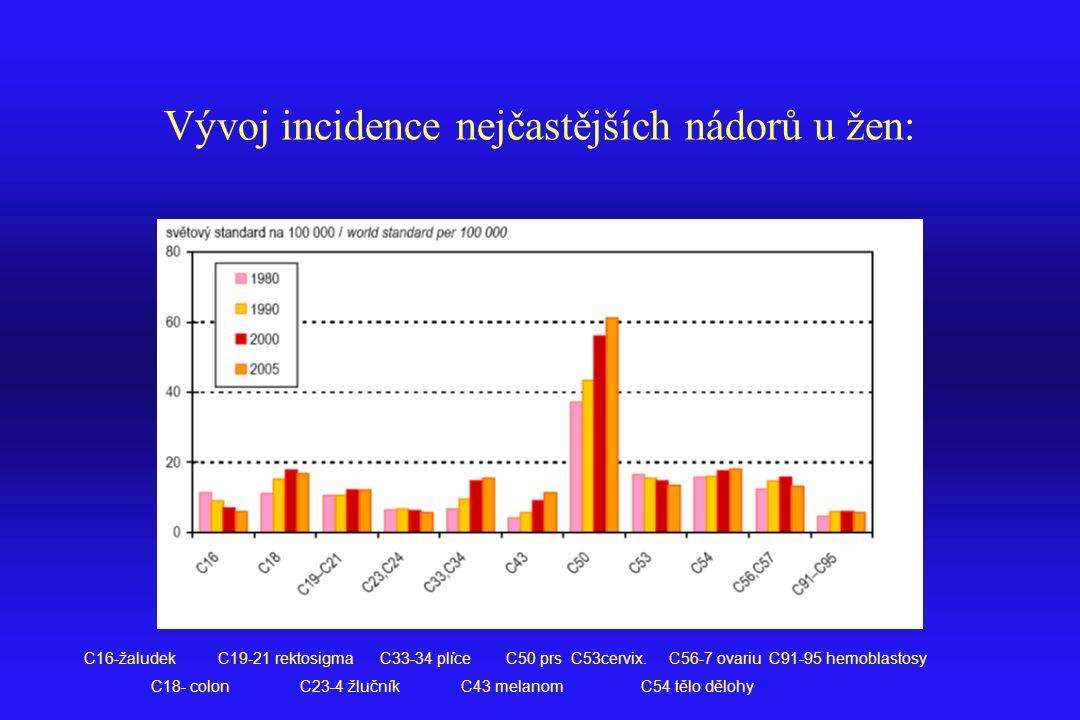 Vývoj incidence nejčastějších nádorů u žen: C16-žaludek C19-21 rektosigma C33-34 plíce C50 prs C53cervix. C56-7 ovariu C91-95 hemoblastosy C18- colon