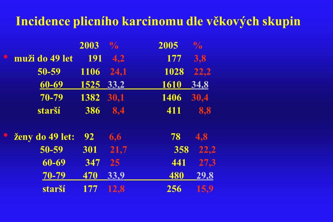 Incidence plicního karcinomu dle věkových skupin 2003 % 2005 % muži do 49 let 191 4,2 177 3,8 50-59 1106 24,1 1028 22,2 60-69 1525 33,2 1610 34,8 70-7
