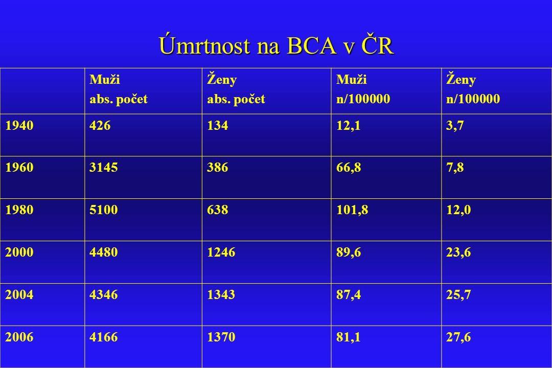 Úmrtnost na BCA v ČR Muži abs. počet Ženy abs. počet Muži n/100000 Ženy n/100000 1940426 134 12,13,7 1960314538666,87,8 19805100638101,812,0 200044801