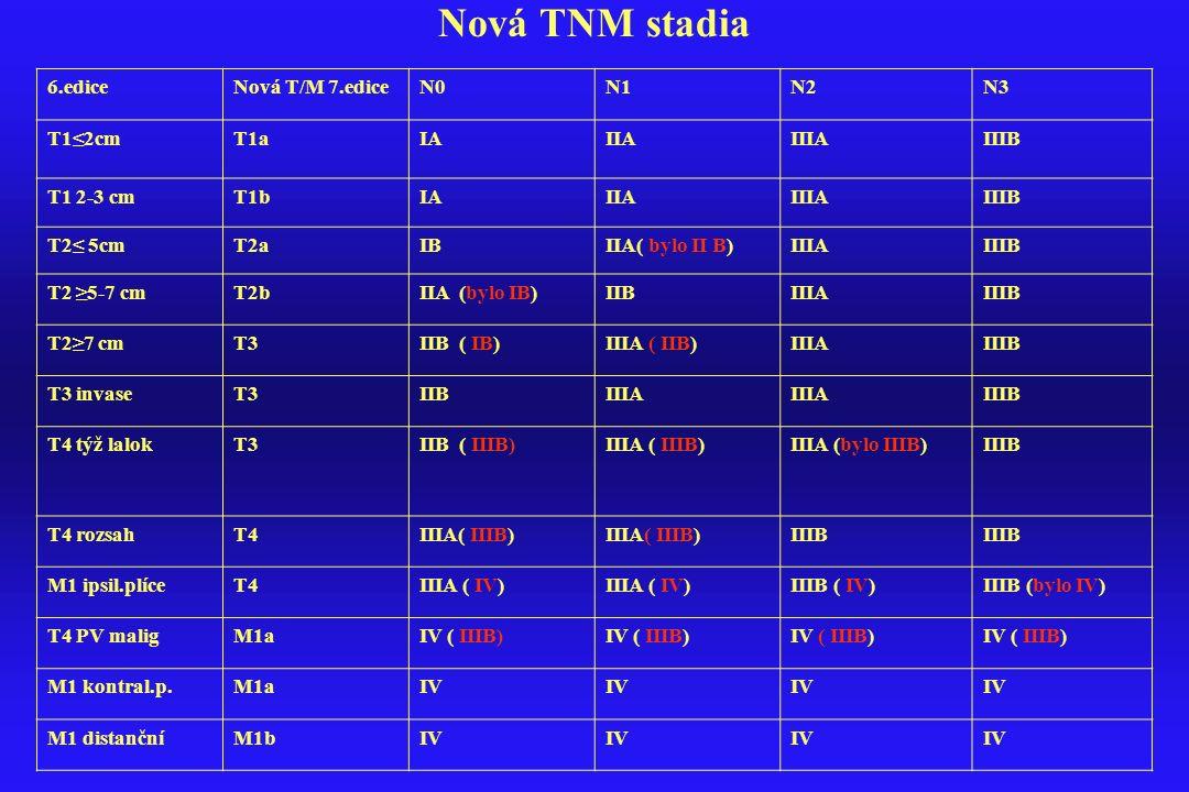 Nová TNM stadia 6.ediceNová T/M 7.ediceN0N1N2N3 T1≤2cmT1aIAIIAIIIAIIIB T1 2-3 cmT1bIAIIAIIIAIIIB T2≤ 5cmT2aIBIIA( bylo II B)IIIAIIIB T2 ≥5-7 cmT2bIIA