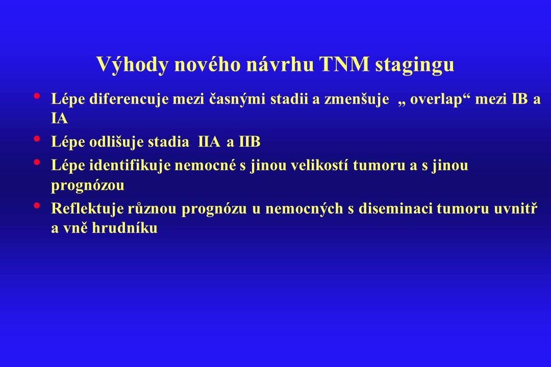 """Výhody nového návrhu TNM stagingu Lépe diferencuje mezi časnými stadii a zmenšuje """" overlap"""" mezi IB a IA Lépe odlišuje stadia IIA a IIB Lépe identifi"""