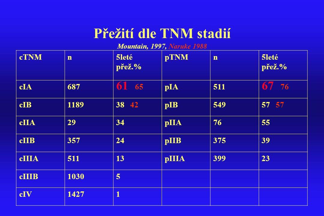 Přežití dle TNM stadií Mountain, 1997, Naruke 1988 cTNMn5leté přež.% pTNMn5leté přež.% cIA687 61 65pIA511 67 76 cIB118938 42pIB54957 cIIA2934pIIA7655
