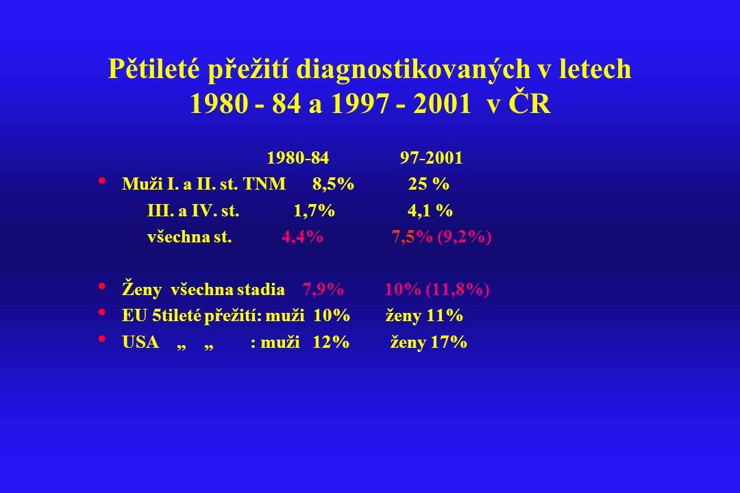 Pětileté přežití diagnostikovaných v letech 1980 - 84 a 1997 - 2001 v ČR 1980-84 97-2001 Muži I. a II. st. TNM 8,5% 25 % III. a IV. st. 1,7% 4,1 % vše