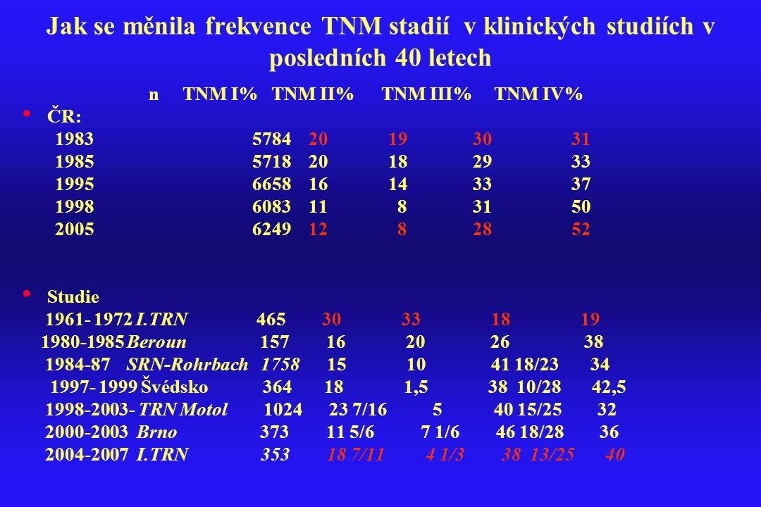 Jak se měnila frekvence TNM stadií v klinických studiích v posledních 40 letech n TNM I% TNM II% TNM III% TNM IV% ČR: 1983 5784 20 19 30 31 1985 5718