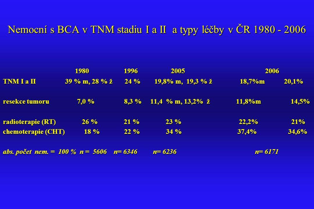 Nemocní s BCA v TNM stadiu I a II a typy léčby v ČR 1980 - 2006 1980 1996 2005 2006 1980 1996 2005 2006 TNM I a II 39 % m, 28 % ž 24 % 19,8% m, 19,3 %