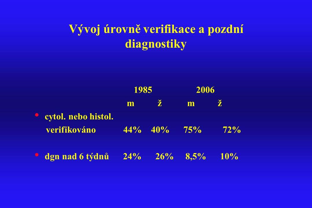 Vývoj úrovně verifikace a pozdní diagnostiky 1985 2006 m ž m ž cytol. nebo histol. verifikováno 44% 40% 75% 72% dgn nad 6 týdnů 24% 26% 8,5% 10%
