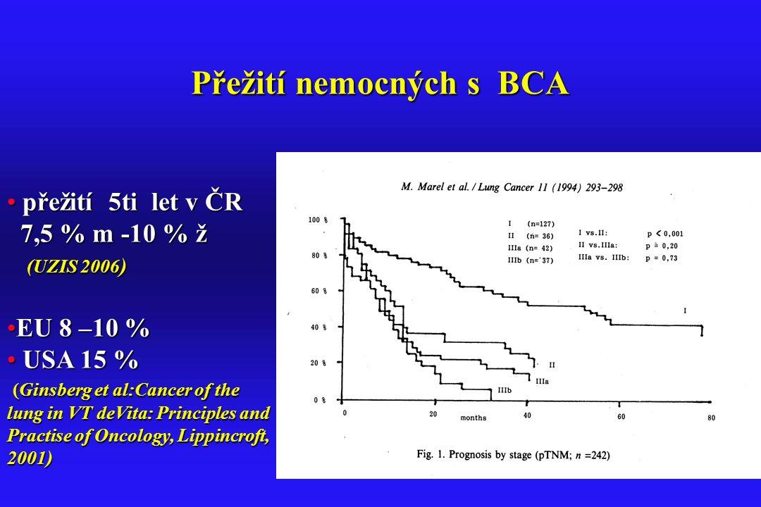 Přežití nemocných s BCA přežití 5ti let v ČR přežití 5ti let v ČR 7,5 % m -10 % ž 7,5 % m -10 % ž (UZIS 2006 ) (UZIS 2006 ) EU 8 –10 %EU 8 –10 % USA 1