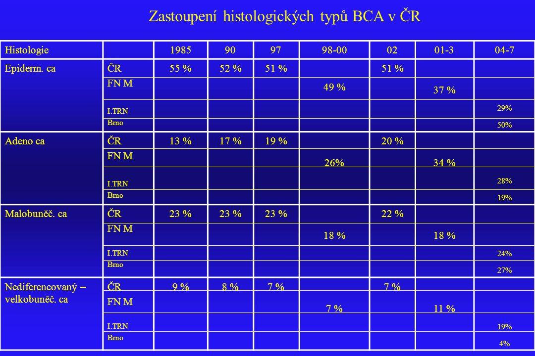 Histologie1985909798-000201-304-7 Epiderm. caČR FN M I.TRN Brno 55 %52 %51 % 49 % 51 % 37 % 29% 50% Adeno caČR FN M I.TRN Brno 13 %17 %19 % 26% 20 % 3