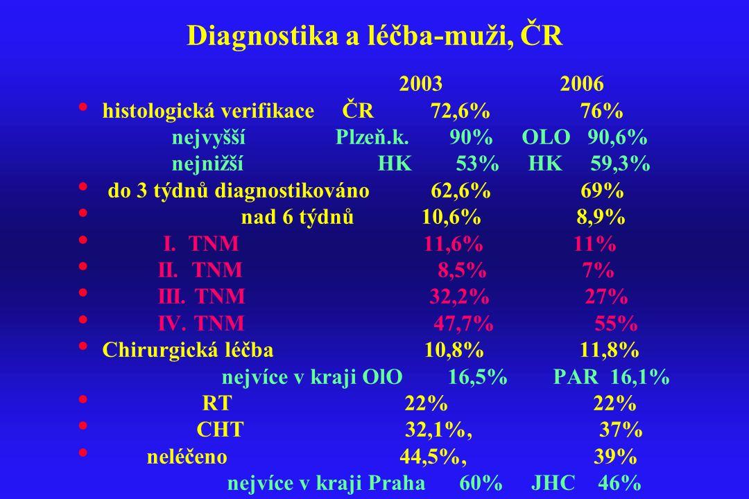 Diagnostika a léčba-muži, ČR 2003 2006 histologická verifikace ČR 72,6% 76% nejvyšší Plzeň.k. 90% OLO 90,6% nejnižší HK 53% HK 59,3% do 3 týdnů diagno