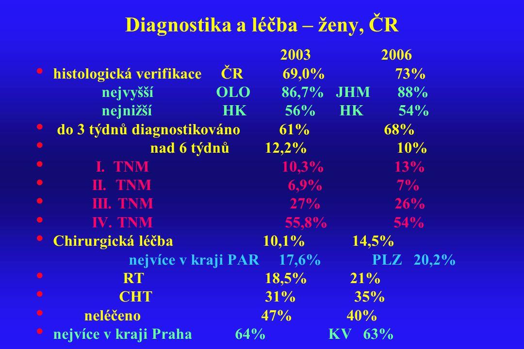 Diagnostika a léčba – ženy, ČR 2003 2006 histologická verifikace ČR 69,0% 73% nejvyšší OLO 86,7% JHM 88% nejnižší HK 56% HK 54% do 3 týdnů diagnostiko