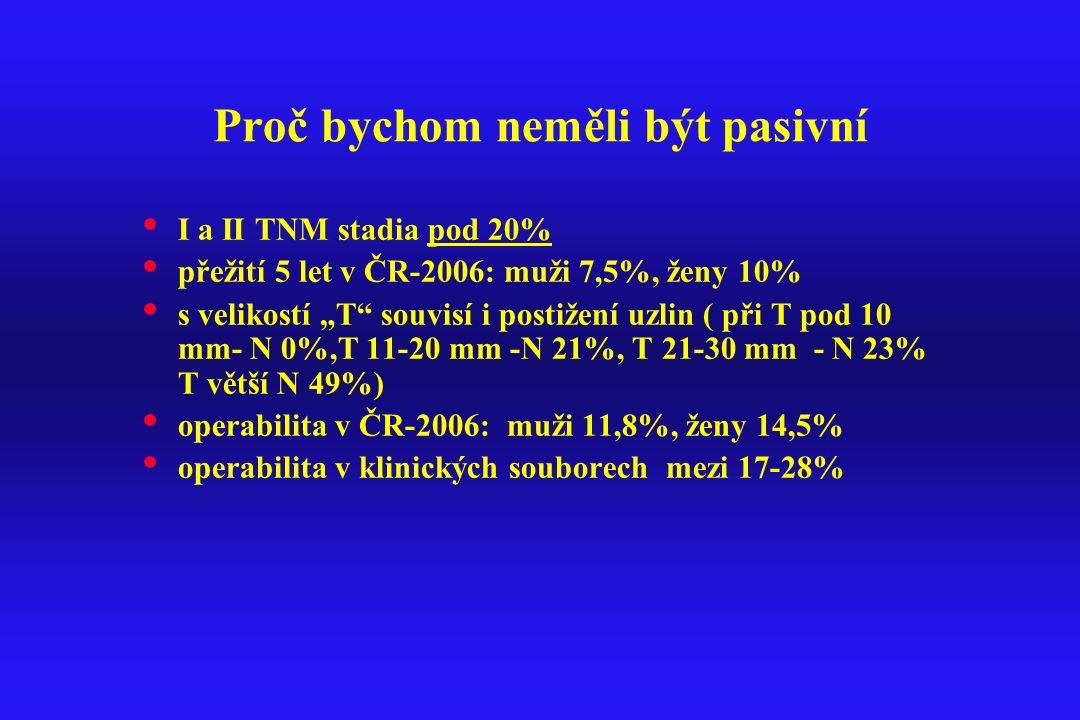 """Proč bychom neměli být pasivní I a II TNM stadia pod 20% přežití 5 let v ČR-2006: muži 7,5%, ženy 10% s velikostí """"T"""" souvisí i postižení uzlin ( při"""