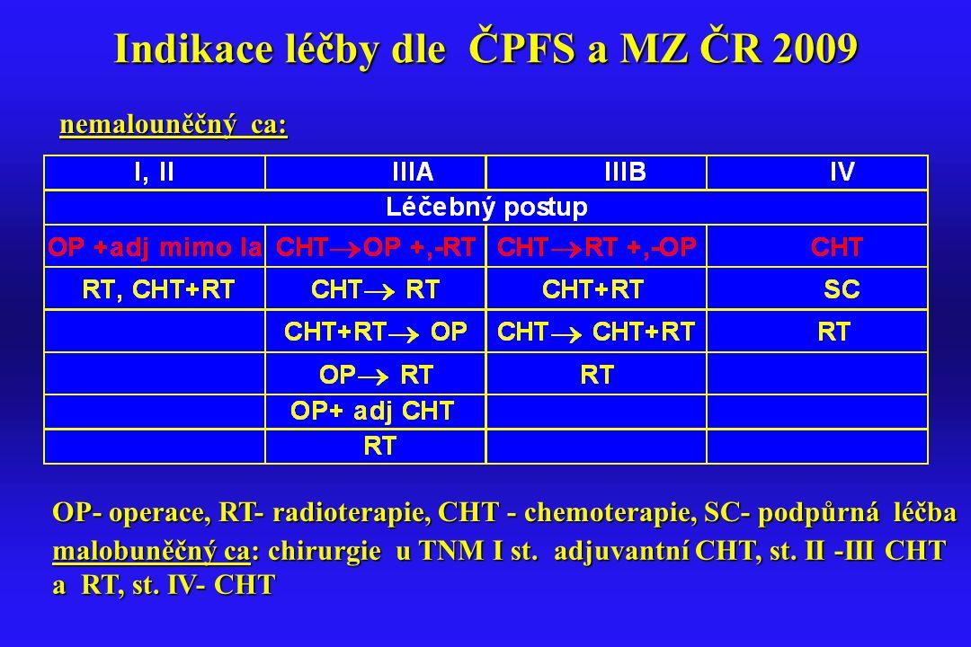 Indikace léčby dle ČPFS a MZ ČR 2009 malobuněčný ca: chirurgie u TNM I st. adjuvantní CHT, st. II -III CHT a RT, st. IV- CHT a RT, st. IV- CHT nemalou